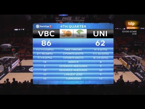 Resumen J4 Top 16 7DAYS Eurocup: VBC 86 – Unicaja 62