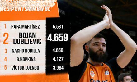 Bojan Dubljevic, segundo máximo anotador histórico de Valencia Basket
